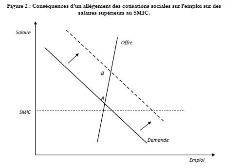 graphique 5