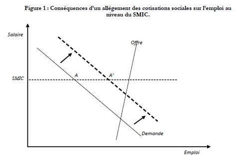 graphique 6