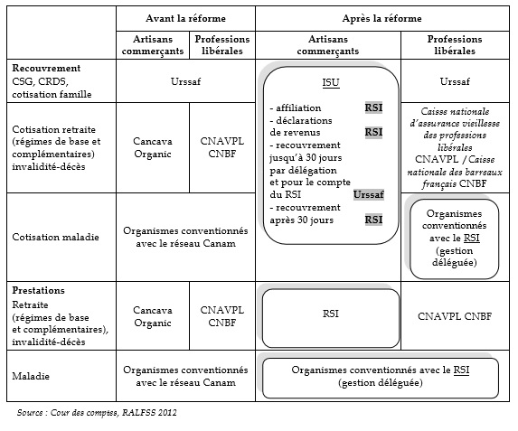 RSI schema 1
