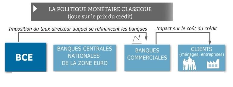 banque bfm taux emprunt